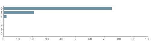 Chart?cht=bhs&chs=500x140&chbh=10&chco=6f92a3&chxt=x,y&chd=t:75,21,2,0,0,0,0&chm=t+75%,333333,0,0,10|t+21%,333333,0,1,10|t+2%,333333,0,2,10|t+0%,333333,0,3,10|t+0%,333333,0,4,10|t+0%,333333,0,5,10|t+0%,333333,0,6,10&chxl=1:|other|indian|hawaiian|asian|hispanic|black|white